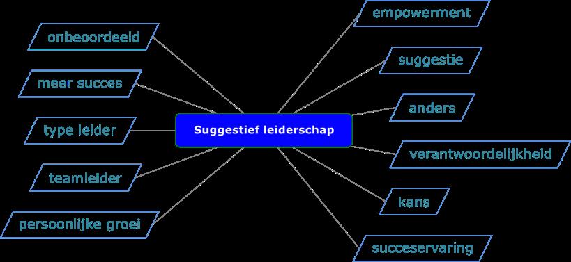 Tip 14 Suggestief leiderschap
